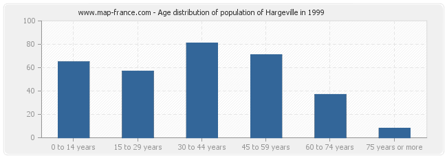 Age distribution of population of Hargeville in 1999