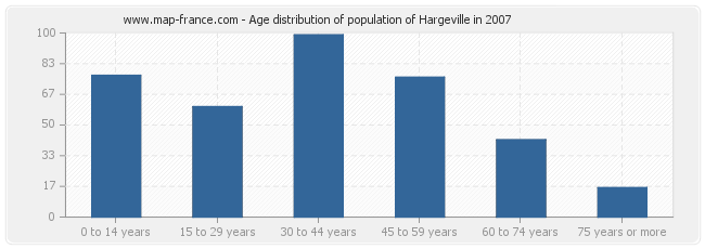 Age distribution of population of Hargeville in 2007