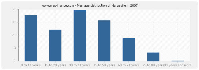 Men age distribution of Hargeville in 2007