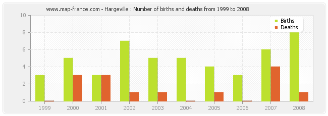 Hargeville : Number of births and deaths from 1999 to 2008