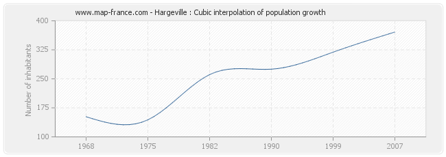 Hargeville : Cubic interpolation of population growth