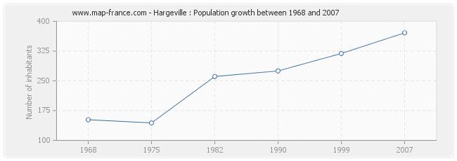 Population Hargeville