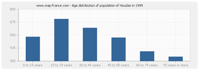 Age distribution of population of Houdan in 1999