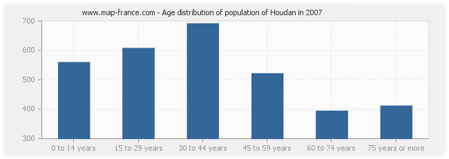 Age distribution of population of Houdan in 2007