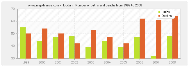 Houdan : Number of births and deaths from 1999 to 2008