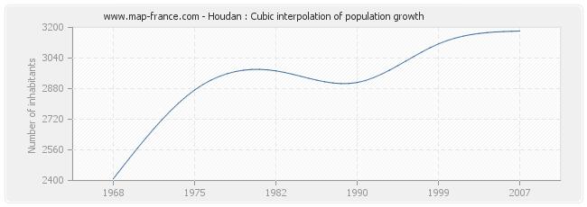 Houdan : Cubic interpolation of population growth