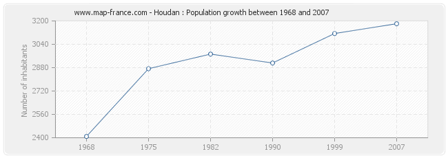 Population Houdan