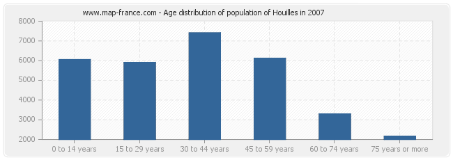 Age distribution of population of Houilles in 2007