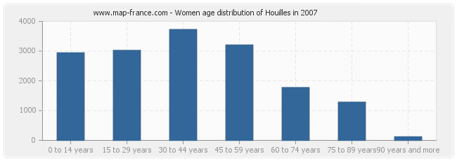 Women age distribution of Houilles in 2007