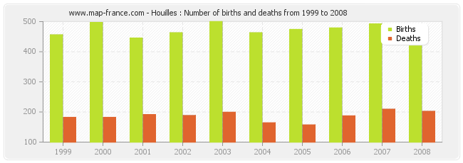 Houilles : Number of births and deaths from 1999 to 2008