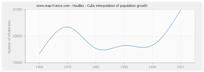 Houilles : Cubic interpolation of population growth