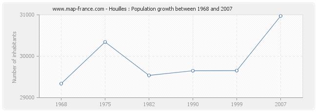 Population Houilles