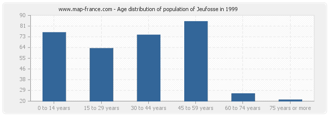 Age distribution of population of Jeufosse in 1999