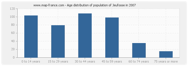 Age distribution of population of Jeufosse in 2007