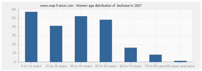 Women age distribution of Jeufosse in 2007