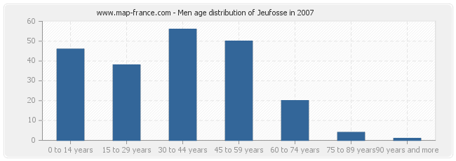Men age distribution of Jeufosse in 2007