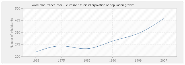 Jeufosse : Cubic interpolation of population growth