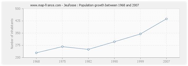 Population Jeufosse