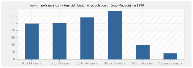 Age distribution of population of Jouy-Mauvoisin in 1999