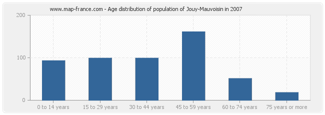 Age distribution of population of Jouy-Mauvoisin in 2007