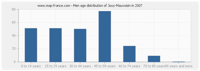 Men age distribution of Jouy-Mauvoisin in 2007