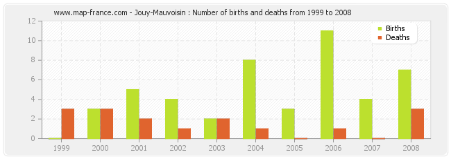 Jouy-Mauvoisin : Number of births and deaths from 1999 to 2008