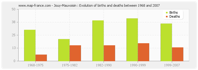 Jouy-Mauvoisin : Evolution of births and deaths between 1968 and 2007