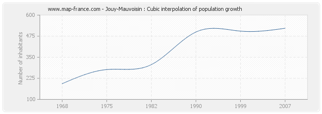 Jouy-Mauvoisin : Cubic interpolation of population growth