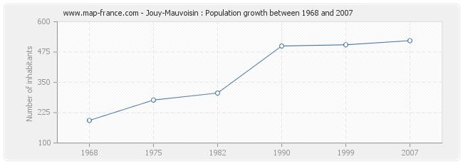 Population Jouy-Mauvoisin