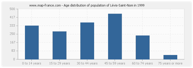 Age distribution of population of Lévis-Saint-Nom in 1999