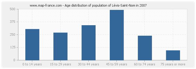 Age distribution of population of Lévis-Saint-Nom in 2007