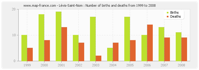 Lévis-Saint-Nom : Number of births and deaths from 1999 to 2008