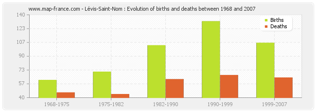 Lévis-Saint-Nom : Evolution of births and deaths between 1968 and 2007