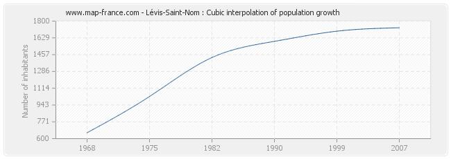 Lévis-Saint-Nom : Cubic interpolation of population growth