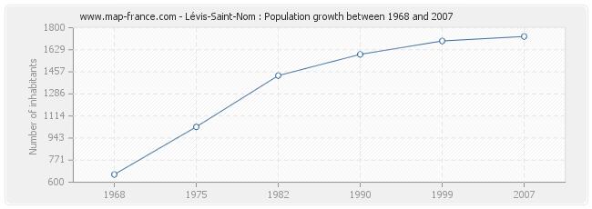 Population Lévis-Saint-Nom