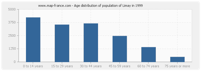 Age distribution of population of Limay in 1999