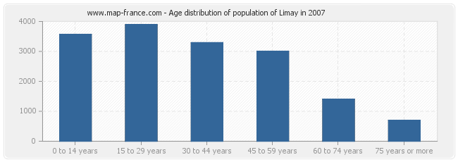 Age distribution of population of Limay in 2007