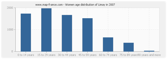 Women age distribution of Limay in 2007