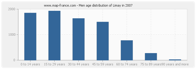 Men age distribution of Limay in 2007