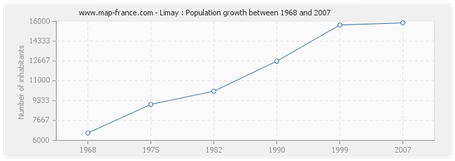 Population Limay