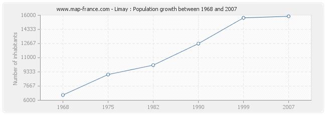 Population Limay