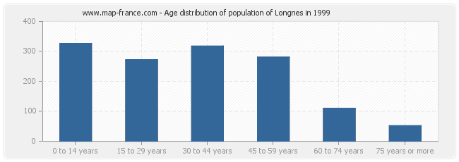 Age distribution of population of Longnes in 1999