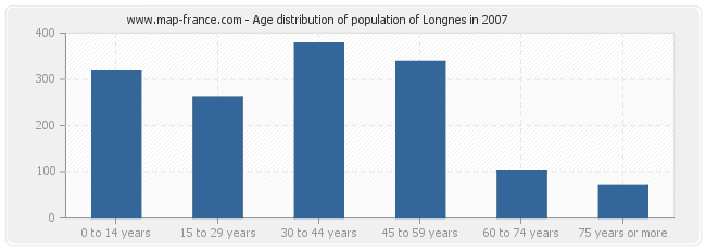 Age distribution of population of Longnes in 2007