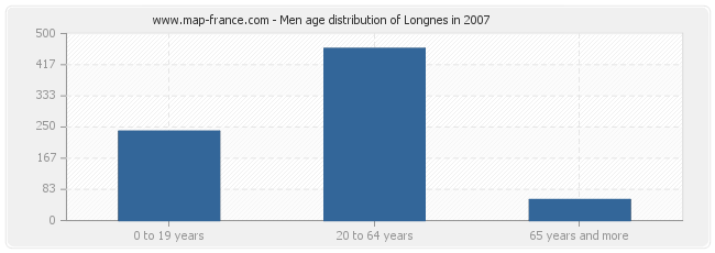 Men age distribution of Longnes in 2007