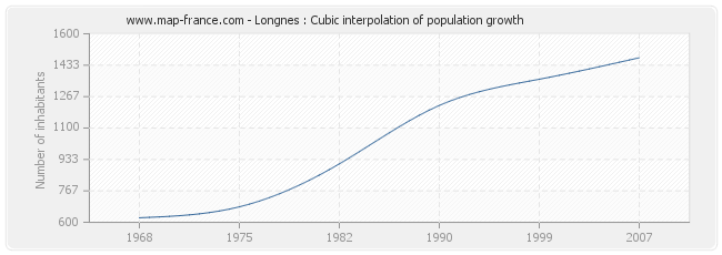 Longnes : Cubic interpolation of population growth