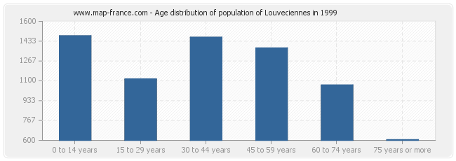 Age distribution of population of Louveciennes in 1999