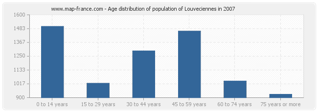 Age distribution of population of Louveciennes in 2007