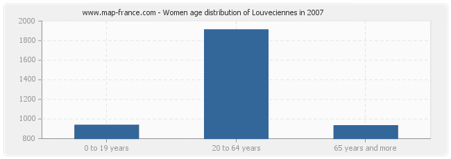 Women age distribution of Louveciennes in 2007
