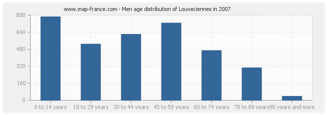 Men age distribution of Louveciennes in 2007