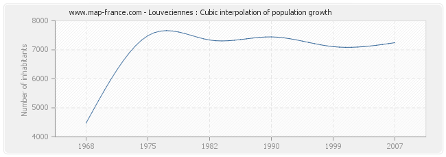 Louveciennes : Cubic interpolation of population growth